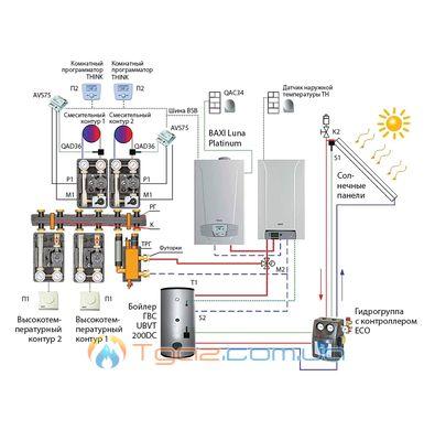 Энергоэффективный пакет Тепловой насос+ + конденсационный котел + солнечная система